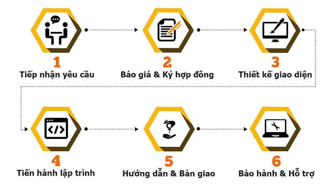 Kết quả hình ảnh cho quy trình thiết kế website